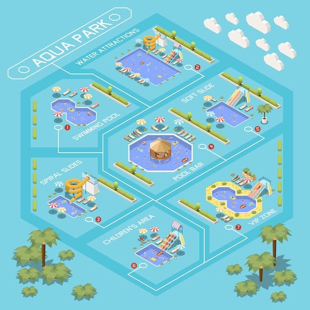 Composition De L'organigramme Isométrique Du Parc Aquatique Avec Un Aperçu Des Différentes Zones Du Parc Aquatique Avec Des Légendes De Texte Vecteur gratuit