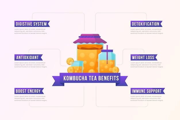 Concept D'avantages Du Thé Kombucha Vecteur gratuit