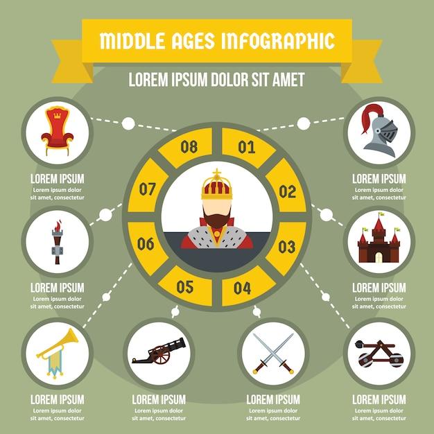Concept de bannière d'infographie du moyen-âge. illustration de plate du concept d'affiche infographie vecteur moyen age pour le web Vecteur Premium