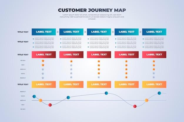 Concept De Carte De Voyage Client Vecteur gratuit