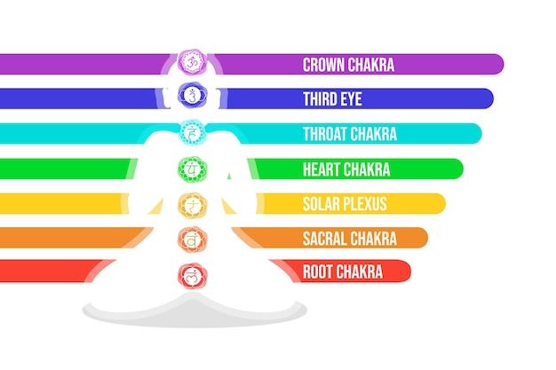 Concept De Chakras Corporels Vecteur gratuit