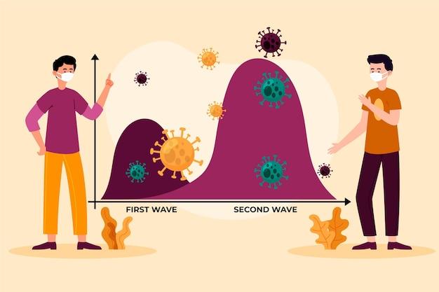 Concept Graphique De La Deuxième Vague De Coronavirus Vecteur Premium