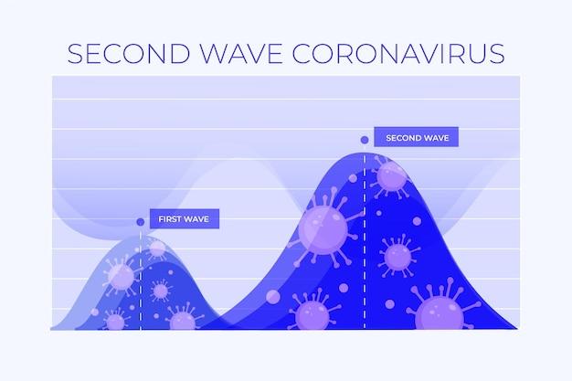 Concept Graphique De La Deuxième Vague De Coronavirus Vecteur gratuit