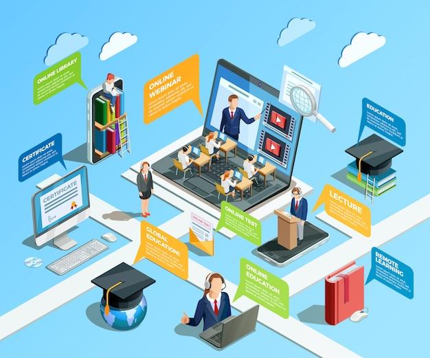 Concept d'infographie d'apprentissage à distance Vecteur gratuit