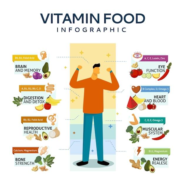 Concept D'infographie De Vitamine Alimentaire Vecteur gratuit