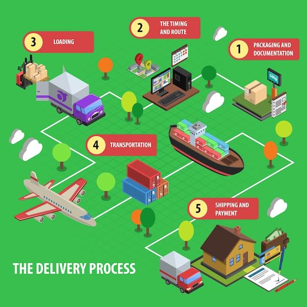 Concept isométrique de processus de livraison Vecteur gratuit