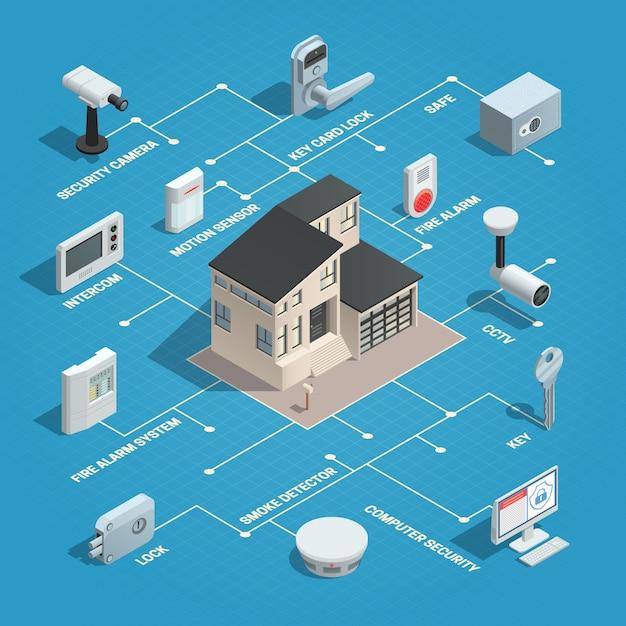Concept isométrique de sécurité à la maison avec image isolée Vecteur gratuit