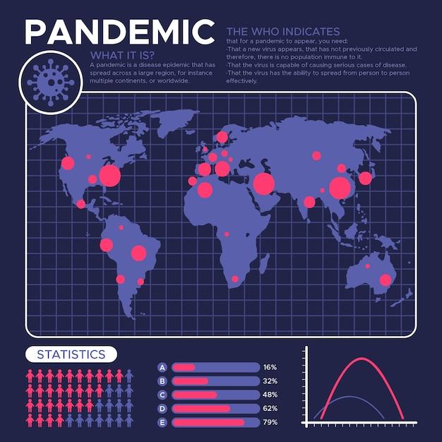 Concept De Pandémie Avec Carte Du Monde Vecteur gratuit