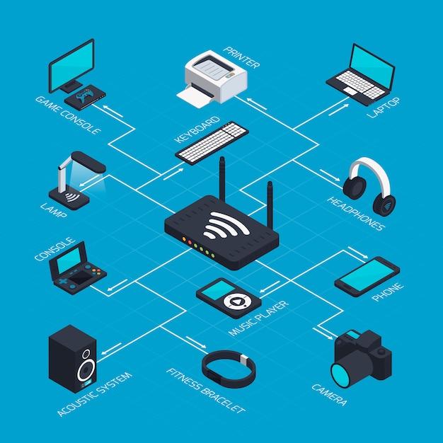 Concept de réseau mobile isométrique Vecteur gratuit