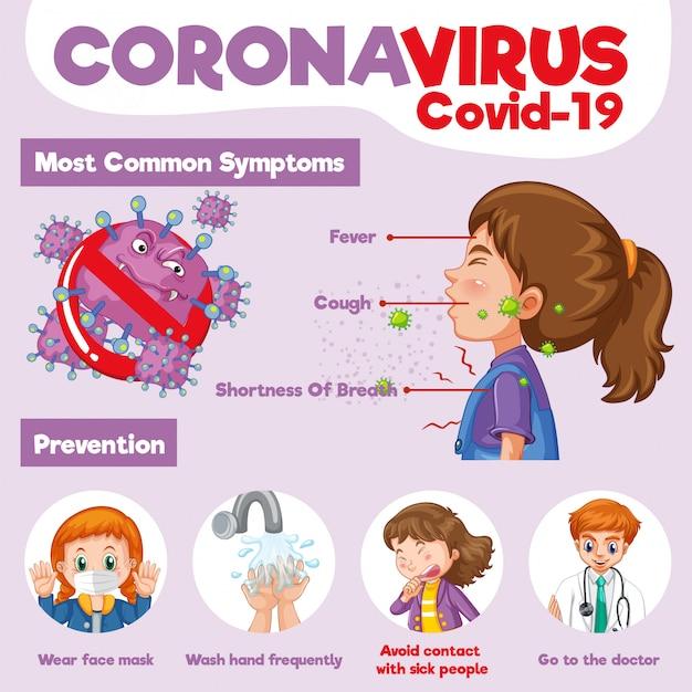 Conception D'affiche De Coronavirus Avec Symptômes Communs Et Prévention Vecteur gratuit