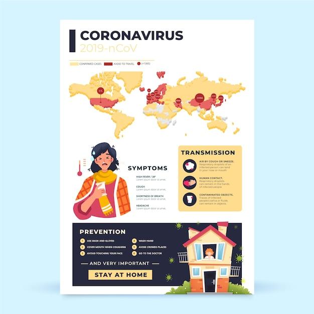 Conception D'affiche Infographique De Coronavirus Vecteur gratuit