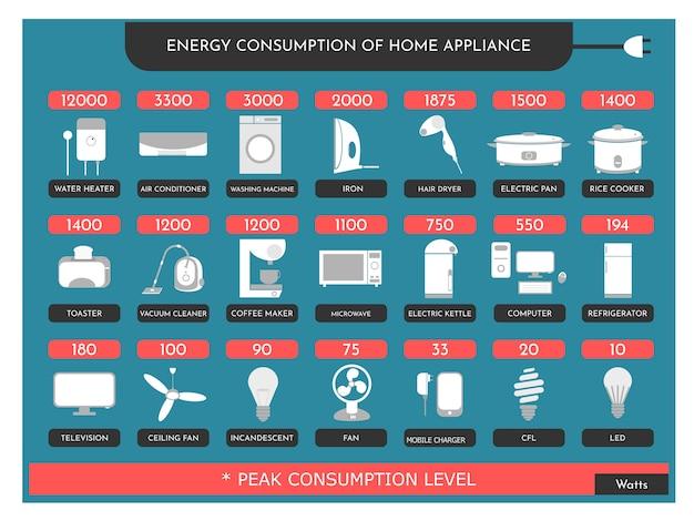 Consommation d'énergie de l'appareil ménager Vecteur Premium