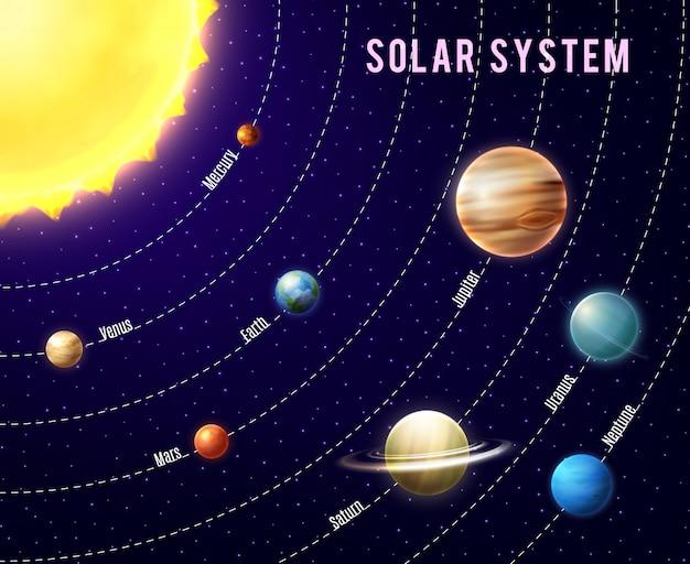 Contexte du système solaire Vecteur gratuit