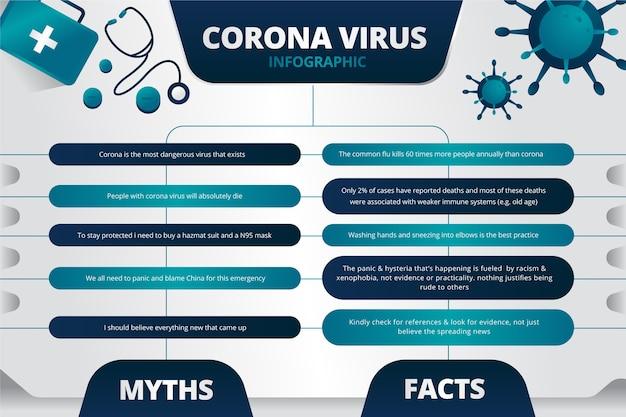Coronavirus Fausses Informations Et Faits Infographiques Vecteur gratuit