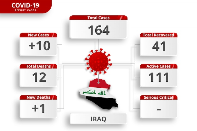 Coronavirus Irakien Cas Confirmés. Modèle Infographique Modifiable Pour La Mise à Jour Quotidienne Des Nouvelles. Statistiques Sur Le Virus Corona Par Pays. Vecteur Premium