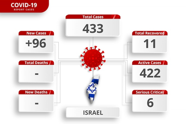 Coronavirus Israélien A Confirmé Des Cas. Modèle Infographique Modifiable Pour La Mise à Jour Quotidienne Des Nouvelles. Statistiques Sur Le Virus Corona Par Pays. Vecteur Premium