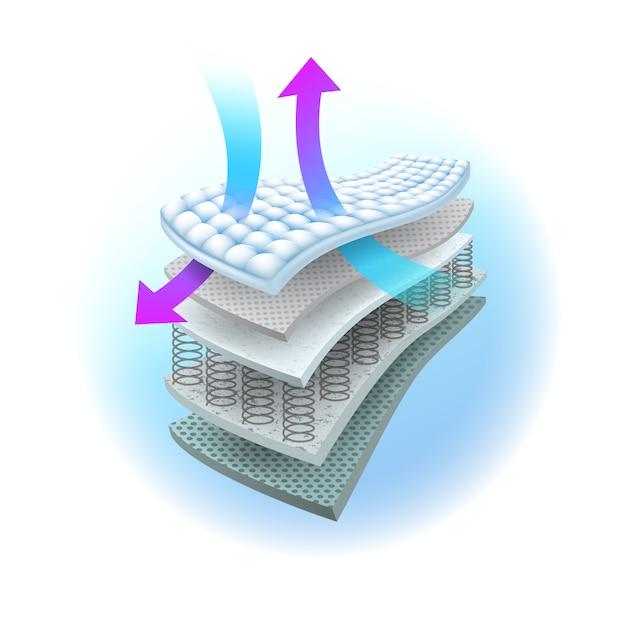 Couches du système de ventilation dans le matelas à ressorts. Vecteur Premium