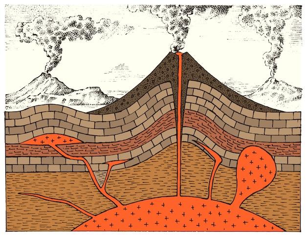 Coupe Transversale D'un Volcan. Montagnes Gravées. Style Vintage De Géologie Dessiné à La Main. Cratère Et Chambre Magmatique, Cône Et Coulée De Lave, évent Principal Et Tuyau. Vecteur Premium
