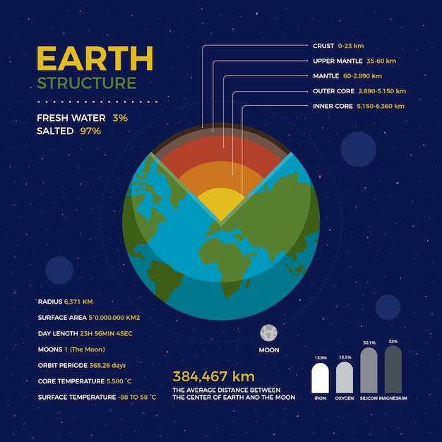 Des Croûtes Aux Manteaux Infographie De La Structure De La Terre Vecteur gratuit