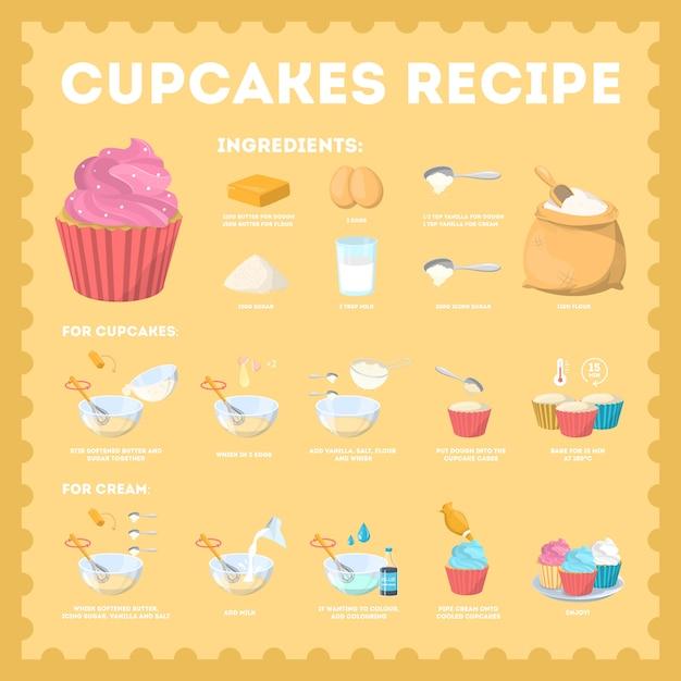Délicieuse Recette De Cupcake Sucré Pour Cuisiner à La Maison. Boulangerie Maison à Base De Farine. Gâteau Ou Dessert Savoureux. Illustration Vecteur Premium