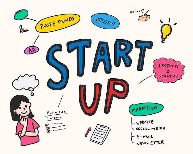 Démarrage de l'illustration de la carte de l'esprit d'entreprise Vecteur gratuit