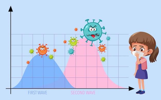Deux Vagues De Graphique De Pandémie De Coronavirus Avec Des Icônes De Coronavirus Et Une Fille Portant Un Masque Vecteur Premium