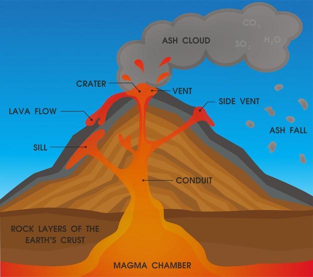 Diagramme d'anatomie du volcan. Vecteur Premium