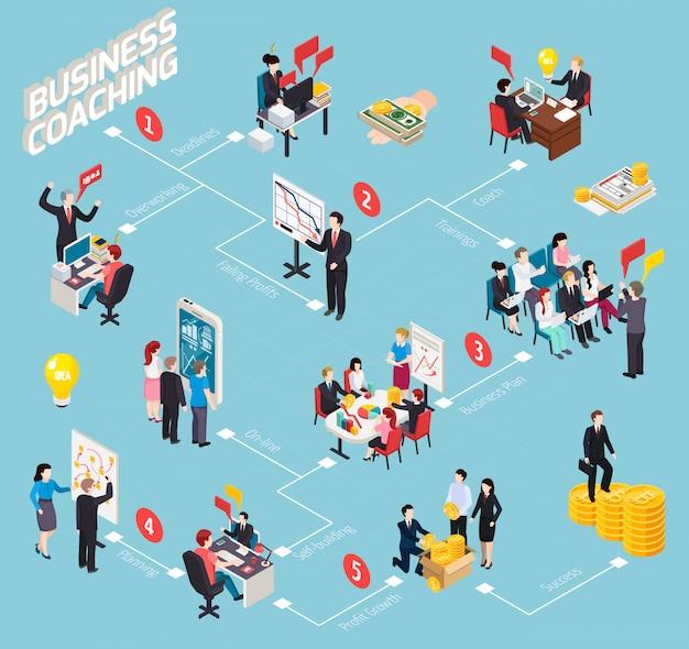 Diagramme de flux isométrique du business coaching Vecteur gratuit