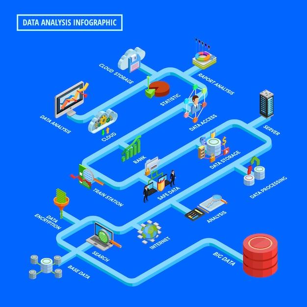 Diagramme de flux isométrique d'infographie d'analyse de données Vecteur gratuit