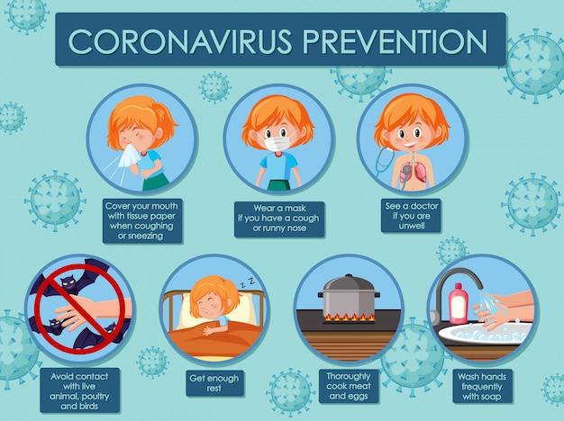 Diagramme Montrant Le Coronavirus Avec Symptômes Et Prévention Vecteur Premium