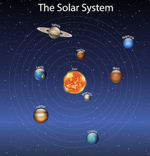 Diagramme Montrant Différentes Planètes Du Système Solaire Vecteur gratuit