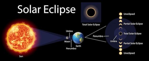 Diagramme Montrant Une éclipse Solaire Avec Le Soleil Et La Terre Vecteur gratuit
