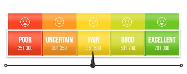 Échelle de pointage de crédit avec pointeur, manomètre. Vecteur Premium