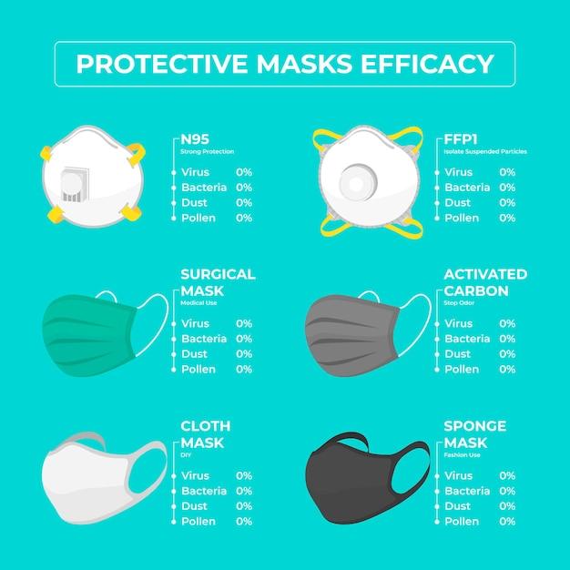 Efficacité Des Masques Protecteurs Vecteur gratuit