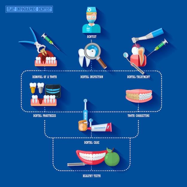 Éléments d'infographie plats dentiste Vecteur gratuit