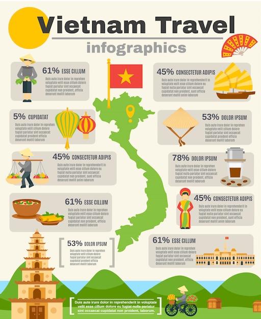 Ensemble d'infographie de voyage du vietnam Vecteur gratuit