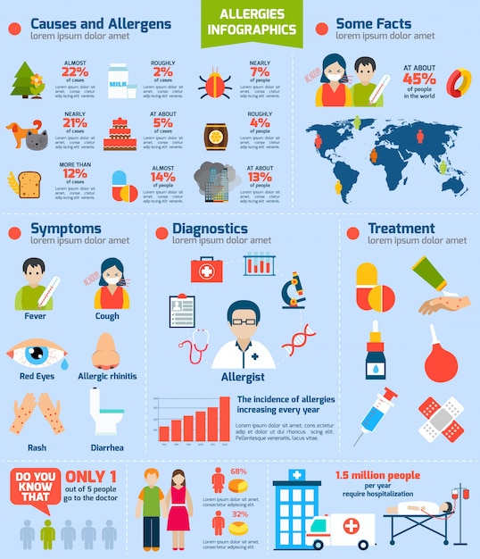 Ensemble d'infographies d'allergies Vecteur gratuit