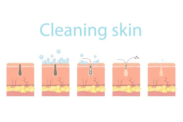 Étapes De Nettoyage Des Pores, Soins De La Peau Du Visage. Vecteur Premium
