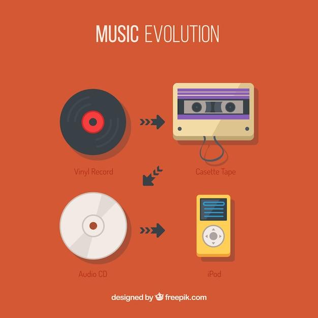 L'évolution de la musique Vecteur gratuit