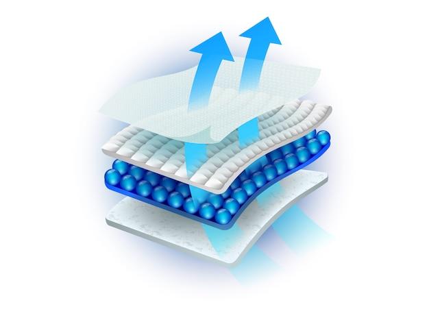 Feuille absorbante multicouche se compose de nombreux matériaux pouvant être ventilés. Vecteur Premium