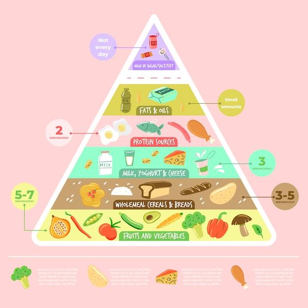 Forme De Nutrition Pyramidale D'aliments Sains Vecteur gratuit