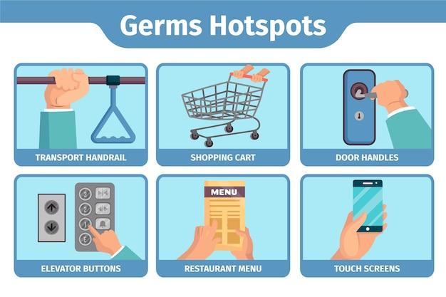 Germes Points Chauds à L'intérieur Et à L'extérieur Vecteur gratuit