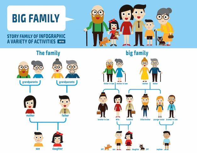 Grande génération familiale. éléments infographiques. Vecteur Premium