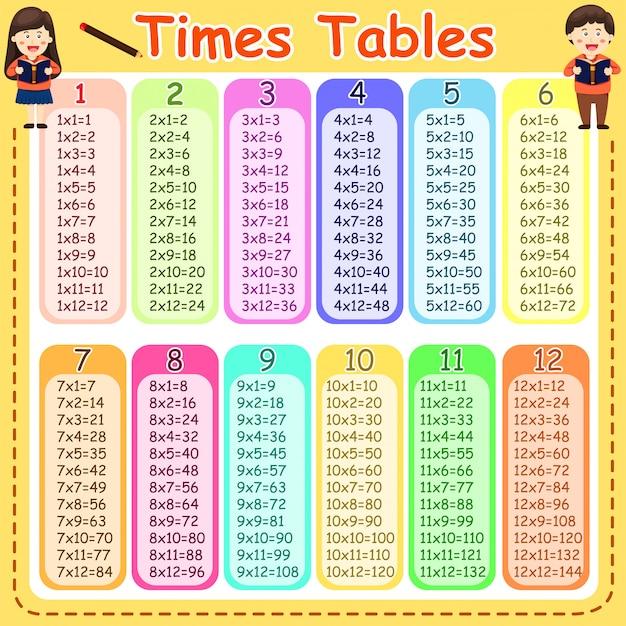 Table Multiplication Vecteurs Photos Et Psd Gratuits