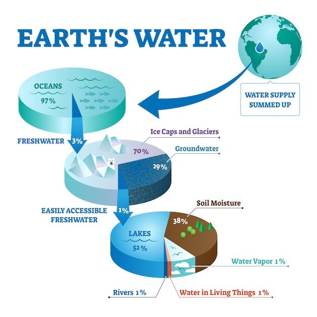 Illustration De L'eau Des Terres Vecteur Premium
