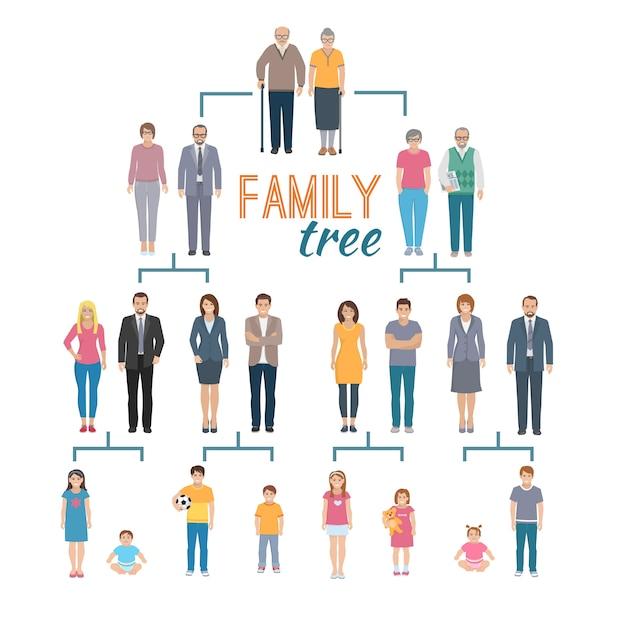 Illustration plate décorative de la carte d'arbre de généalogie Vecteur gratuit