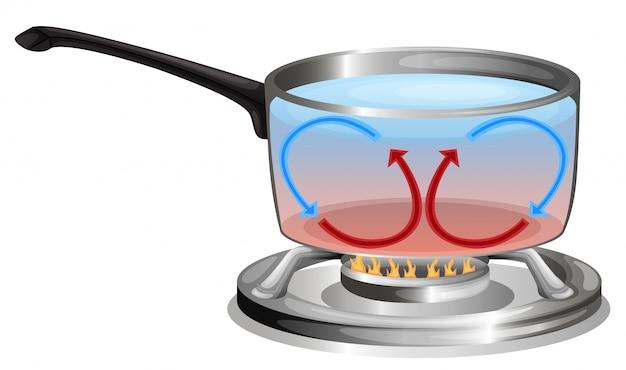 Illustration d'un pot de cuisine sur fond blanc Vecteur gratuit