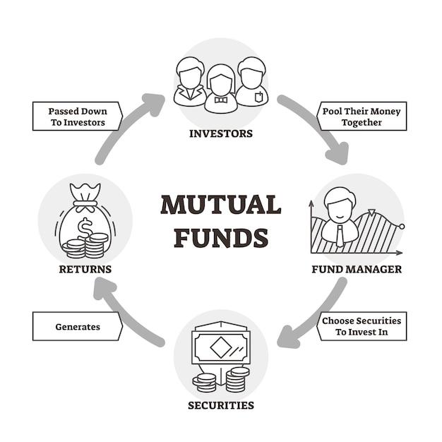 Illustration vectorielle de fonds communs de placement Vecteur Premium