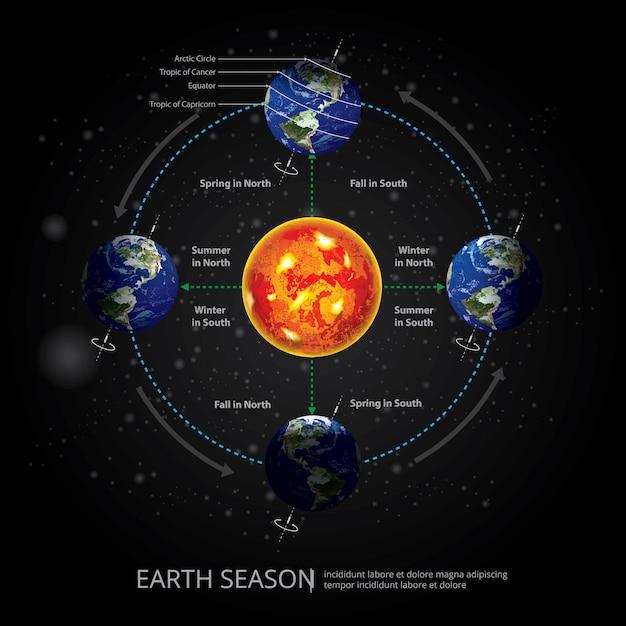 Illustration vectorielle de la terre changeante saison Vecteur Premium