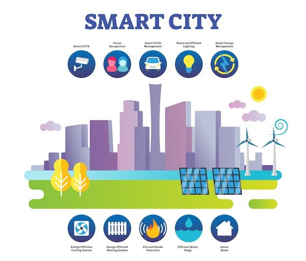 Infographie De Concept De Ville Intelligente Vecteur Premium